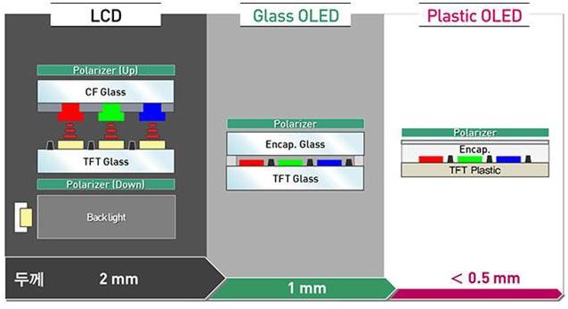Công nghệ OLED