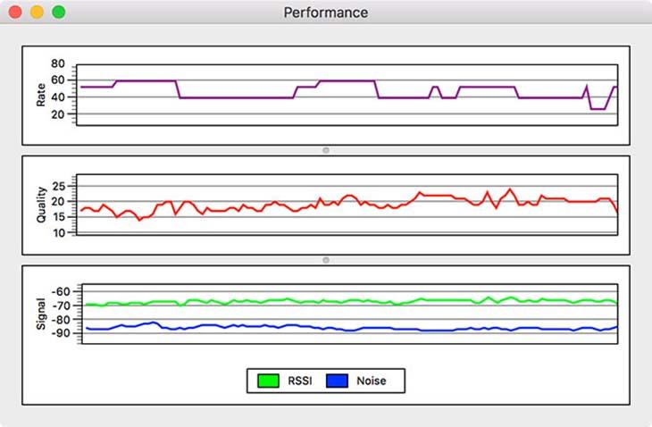 ba biểu đồ hiệu suất